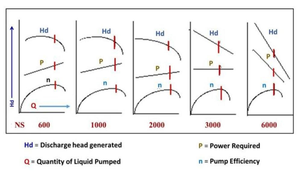 when to start the pump with discharge valve open ?
